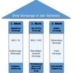 Charla de Información: La Seguridad Social en Suiza